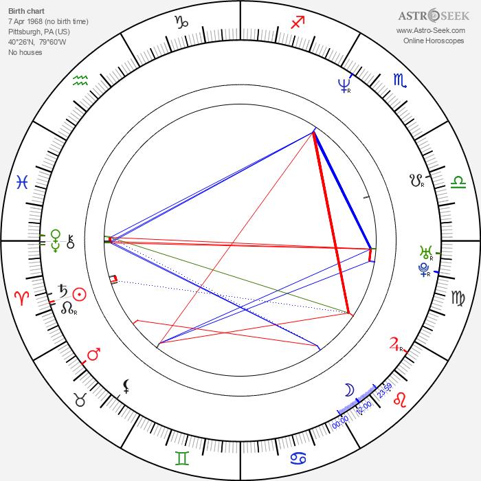Nikki Fritz - Astrology Natal Birth Chart