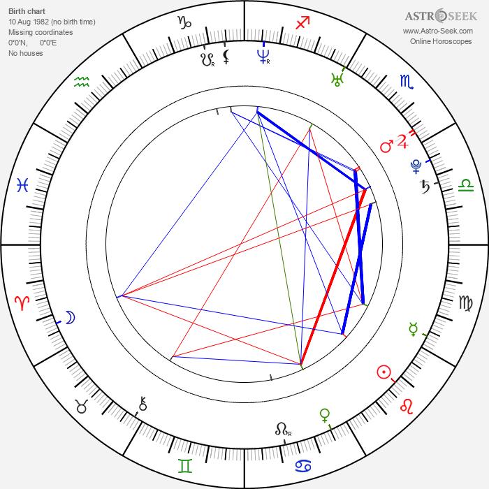 Nikki Sexx - Astrology Natal Birth Chart