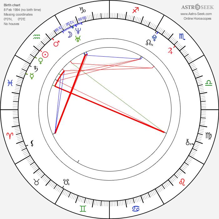 Nikki Yanofsky - Astrology Natal Birth Chart