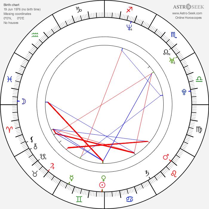 Niklas Jihde - Astrology Natal Birth Chart