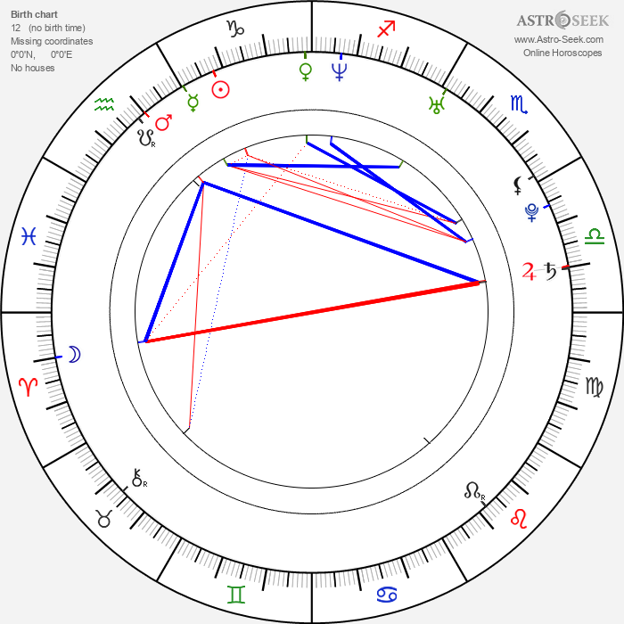 Niklas Kronwall - Astrology Natal Birth Chart