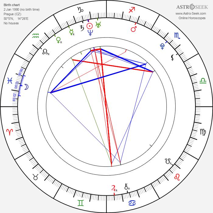 Nikol Kouklová - Astrology Natal Birth Chart
