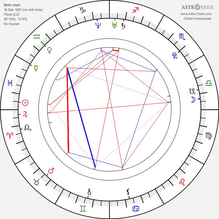 Nikola Gajovský - Astrology Natal Birth Chart