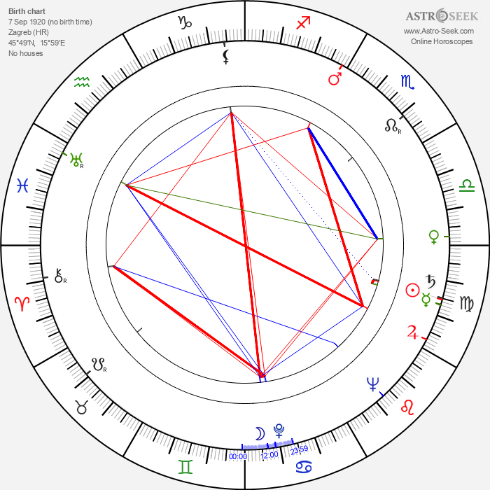 Nikola Kostelac - Astrology Natal Birth Chart