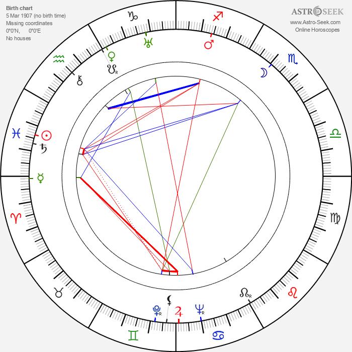 Nikola Popović - Astrology Natal Birth Chart