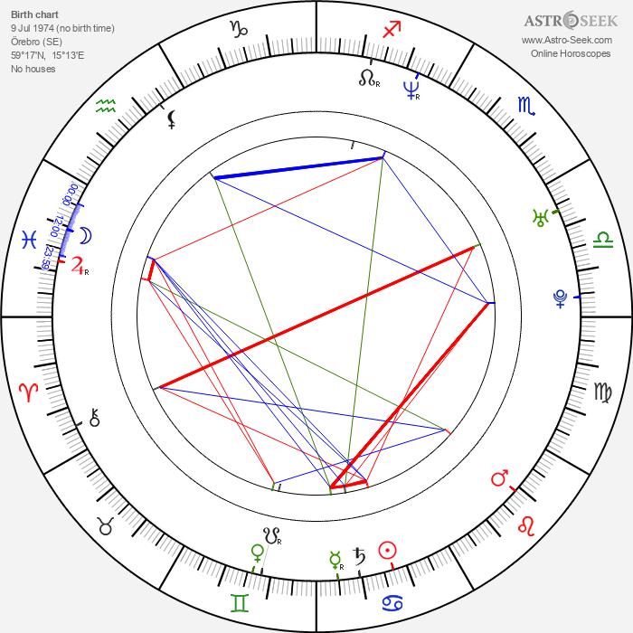 Nikola Sarcevic - Astrology Natal Birth Chart