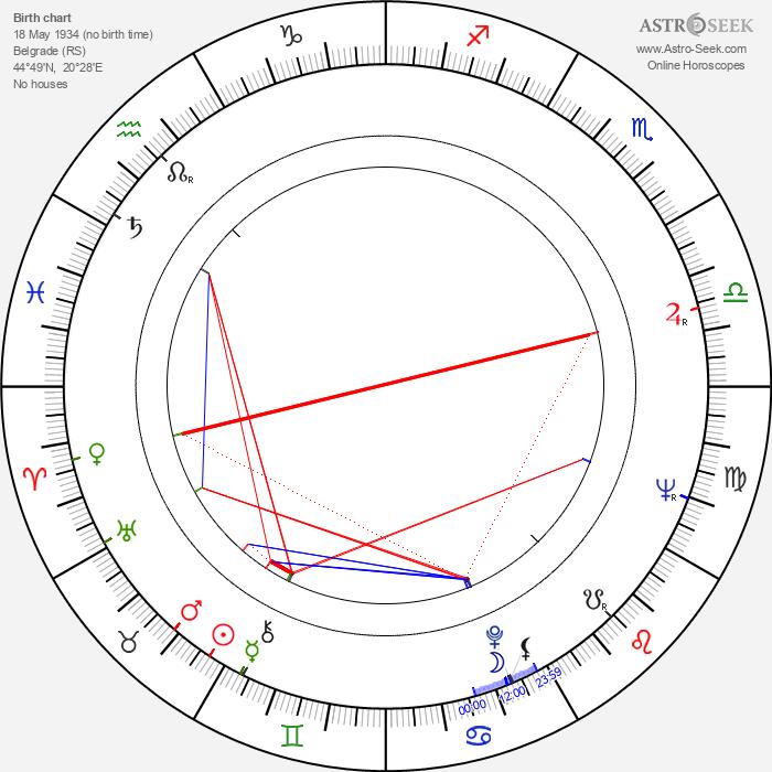 Nikola Simić - Astrology Natal Birth Chart