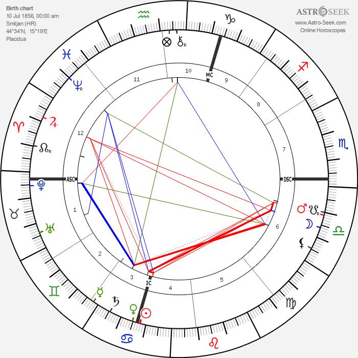 Nikola Tesla - Astrology Natal Birth Chart