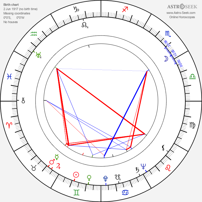 Nikolai Barmin - Astrology Natal Birth Chart