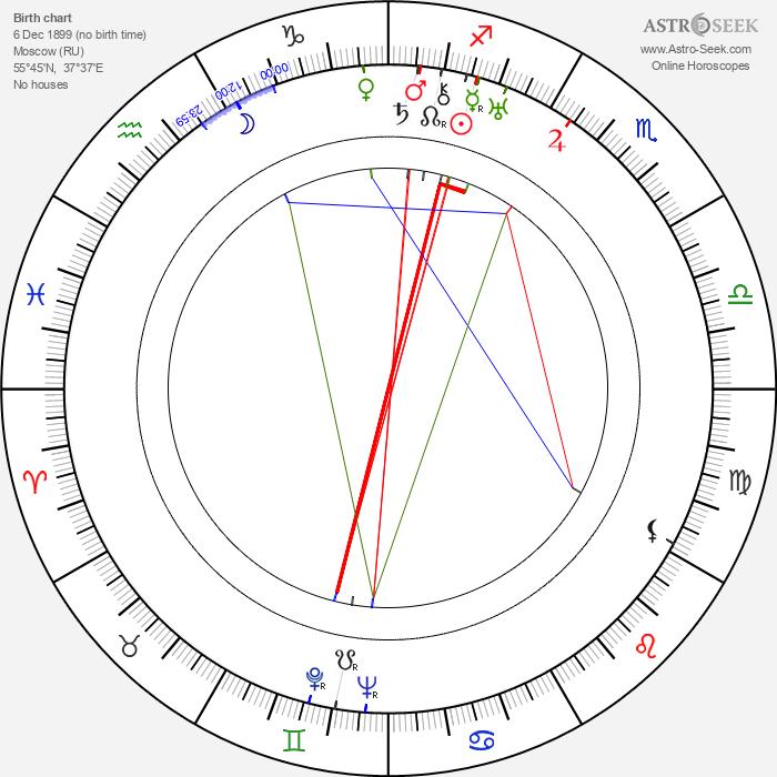 Nikolai Batalov - Astrology Natal Birth Chart