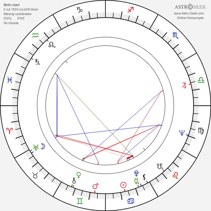 Nikolai Binev - Astrology Natal Birth Chart