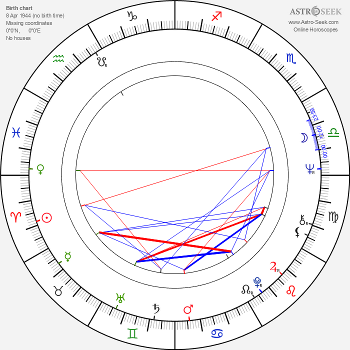 Nikolai Lavrov - Astrology Natal Birth Chart