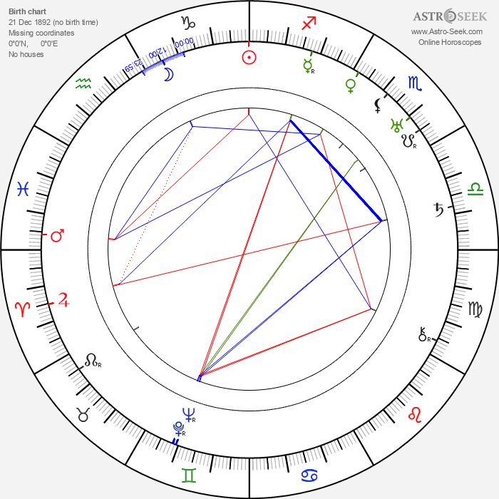 Nikolai Nademsky - Astrology Natal Birth Chart