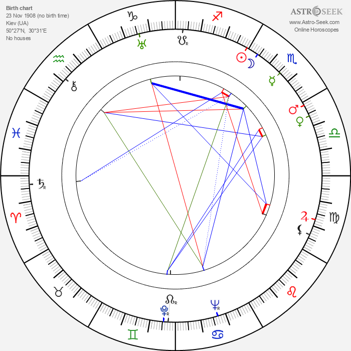 Nikolai Nosov - Astrology Natal Birth Chart
