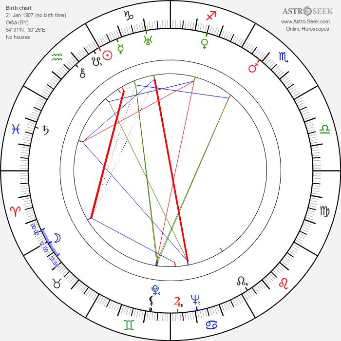 Nikolai Sadkovich - Astrology Natal Birth Chart