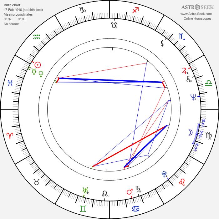 Nikolai Solovtsov - Astrology Natal Birth Chart