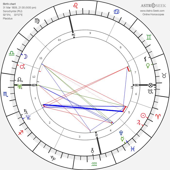 Nikolai Vasilievich Gogol - Astrology Natal Birth Chart