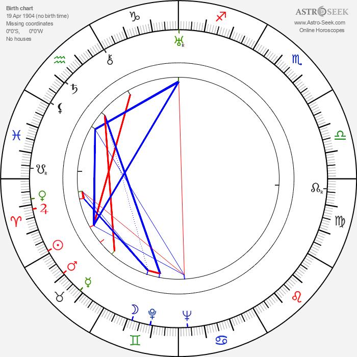 Nikolaj Garin - Astrology Natal Birth Chart