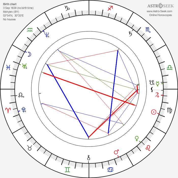 Nikolaj Nikolajevič Gerard - Astrology Natal Birth Chart