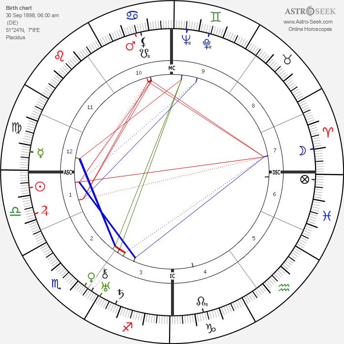 Nikolaus Gross - Astrology Natal Birth Chart