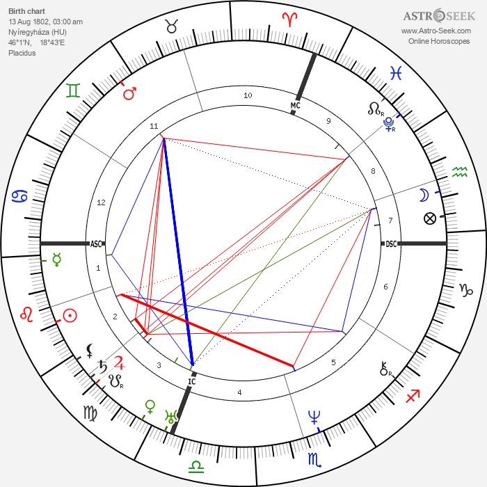 Nikolaus Lenau - Astrology Natal Birth Chart