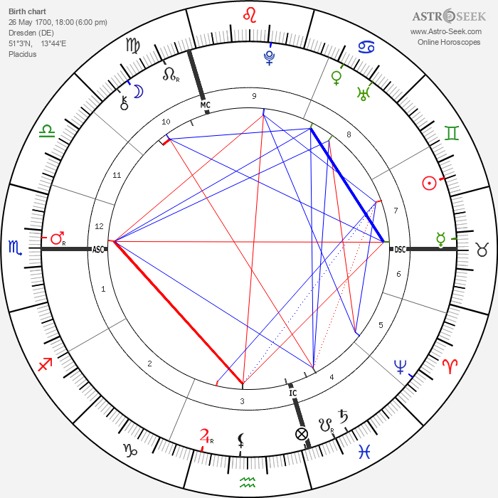 Nikolaus Zinzendoef - Astrology Natal Birth Chart