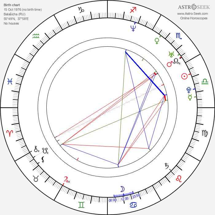 Nikolay Baskov - Astrology Natal Birth Chart