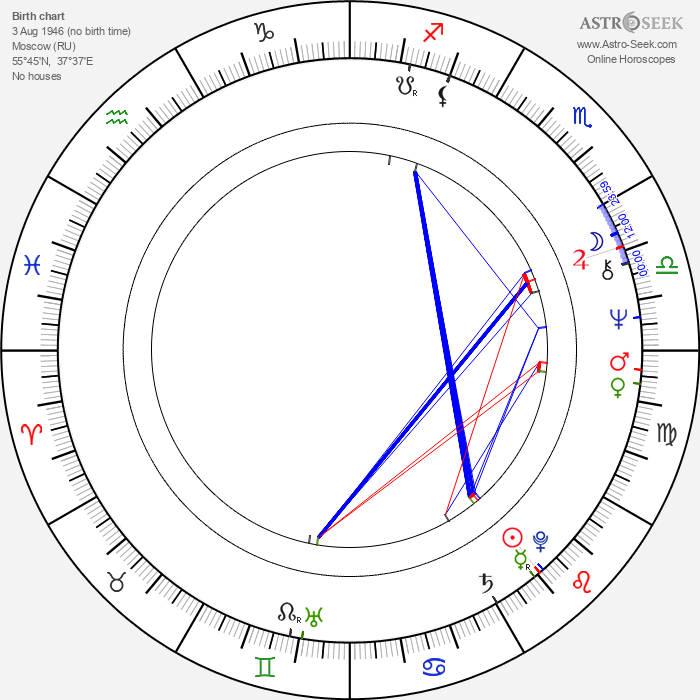 Nikolay Burlyaev - Astrology Natal Birth Chart