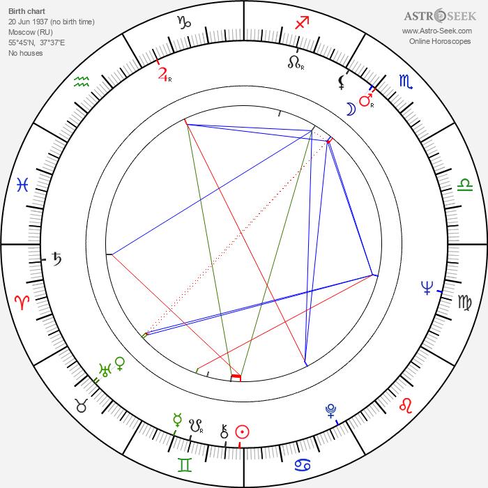 Nikolay Drozdov - Astrology Natal Birth Chart