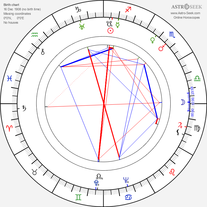 Nikolay Gorlov - Astrology Natal Birth Chart