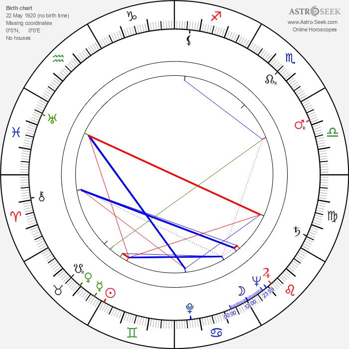 Nikolay Grinko - Astrology Natal Birth Chart