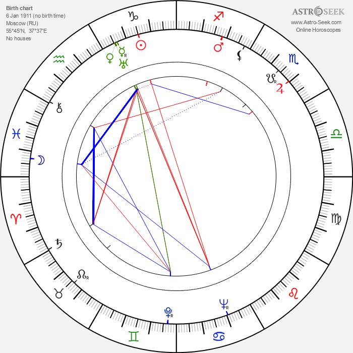Nikolay Kryuchkov - Astrology Natal Birth Chart