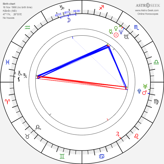 Nikolay Lebedev - Astrology Natal Birth Chart