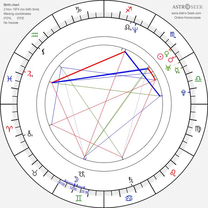 Nikolay Penev - Astrology Natal Birth Chart
