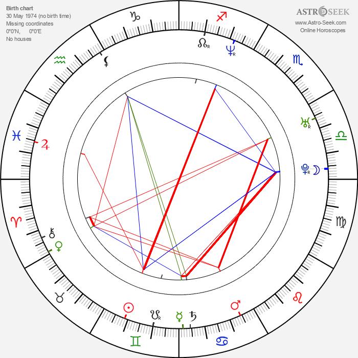 Nikolina Kujaca - Astrology Natal Birth Chart