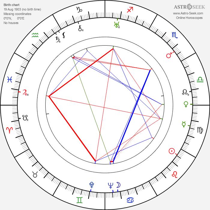 Nikoloz Shengelaya - Astrology Natal Birth Chart