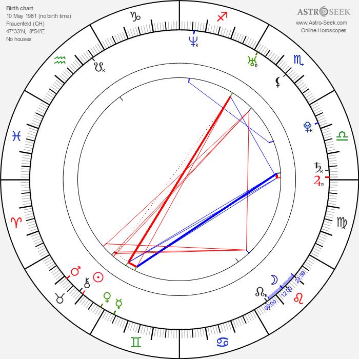 Nils Althaus - Astrology Natal Birth Chart