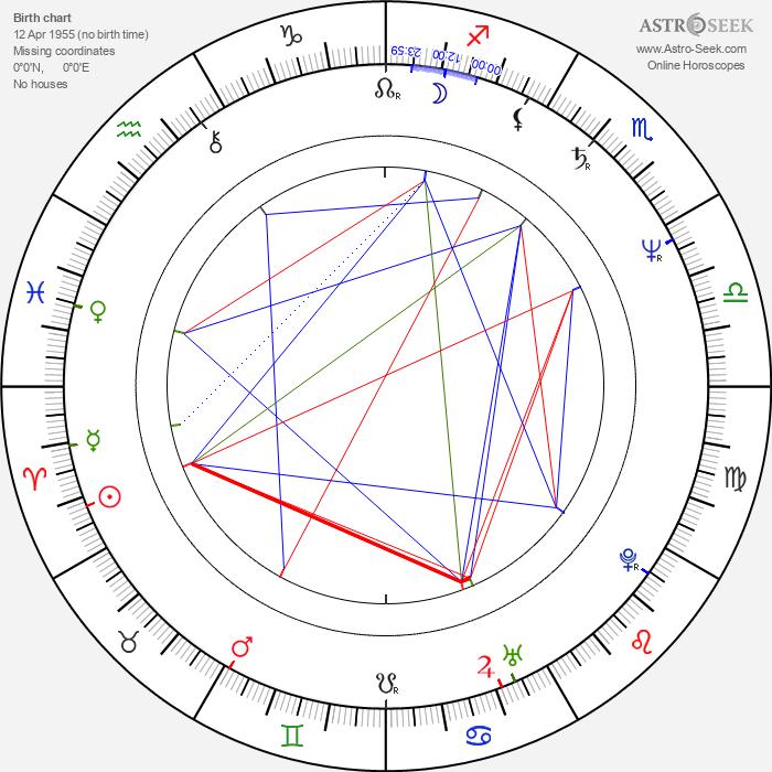 Nils Gaup - Astrology Natal Birth Chart