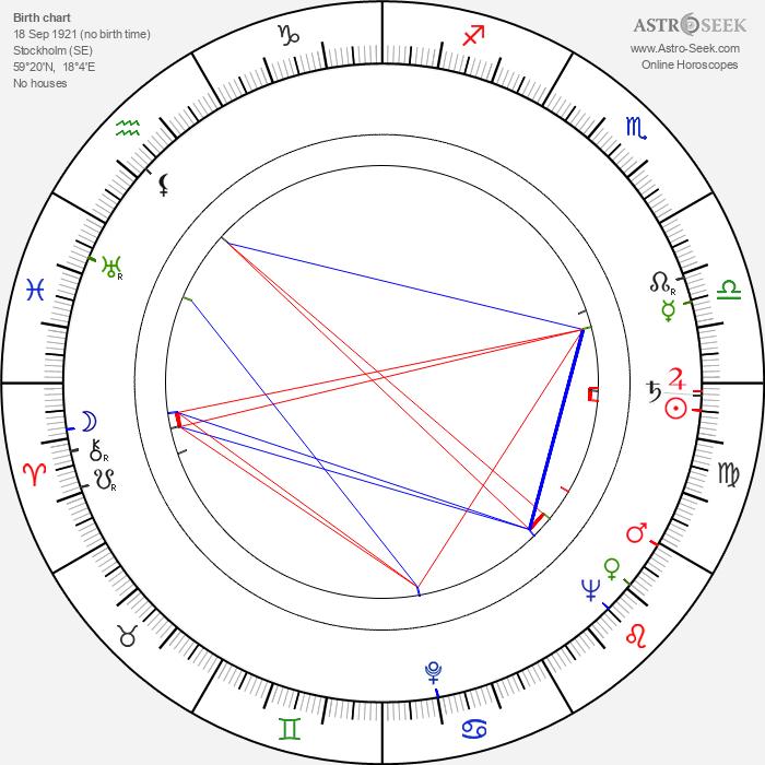 Nils Hallberg - Astrology Natal Birth Chart