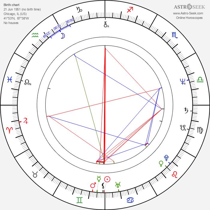 Nils Lofgren - Astrology Natal Birth Chart