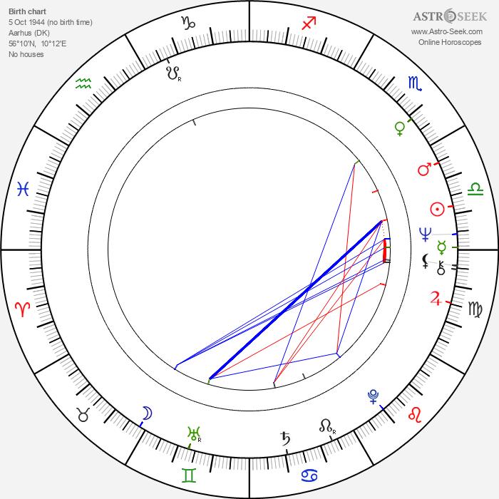 Nils Malmros - Astrology Natal Birth Chart