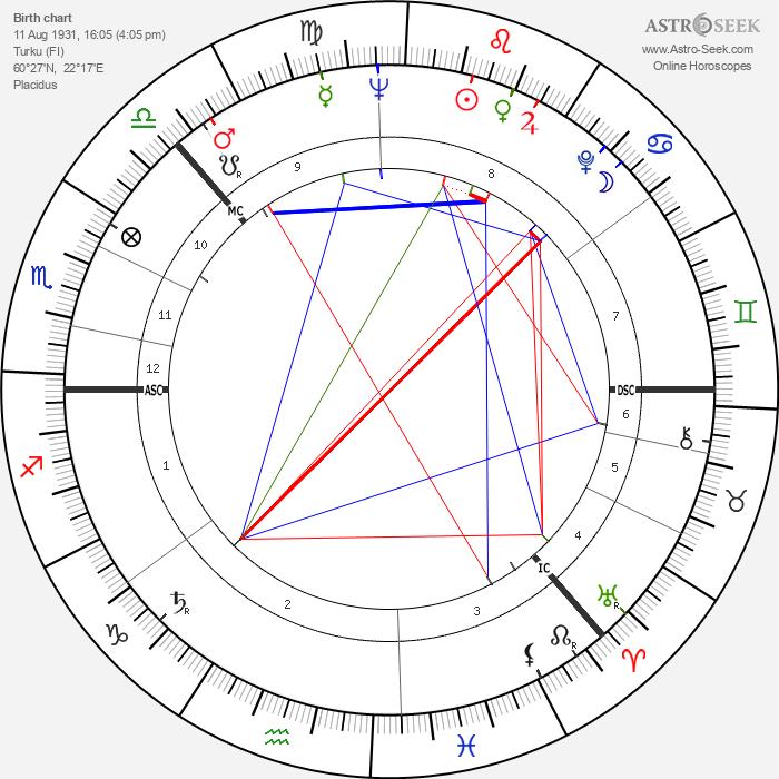 Nils Mustelin - Astrology Natal Birth Chart