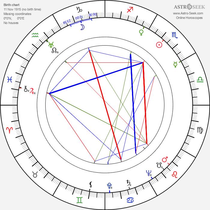 Nina Andrycz - Astrology Natal Birth Chart