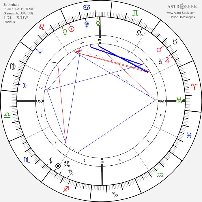 Nina Blanchard - Astrology Natal Birth Chart