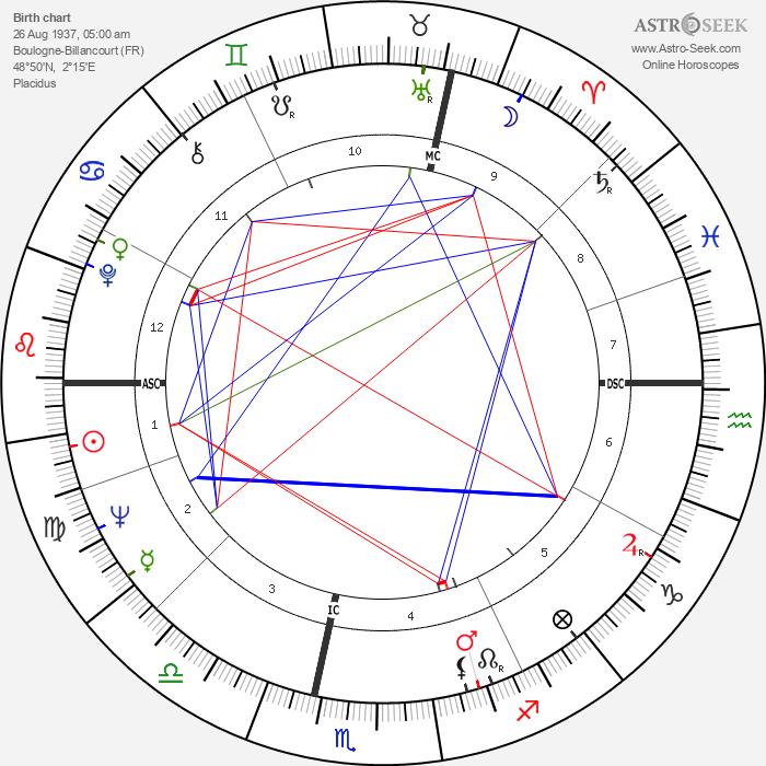 Nina Companéez - Astrology Natal Birth Chart