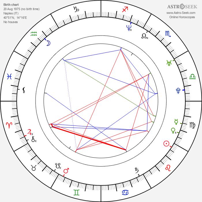 Nina Di Majo - Astrology Natal Birth Chart