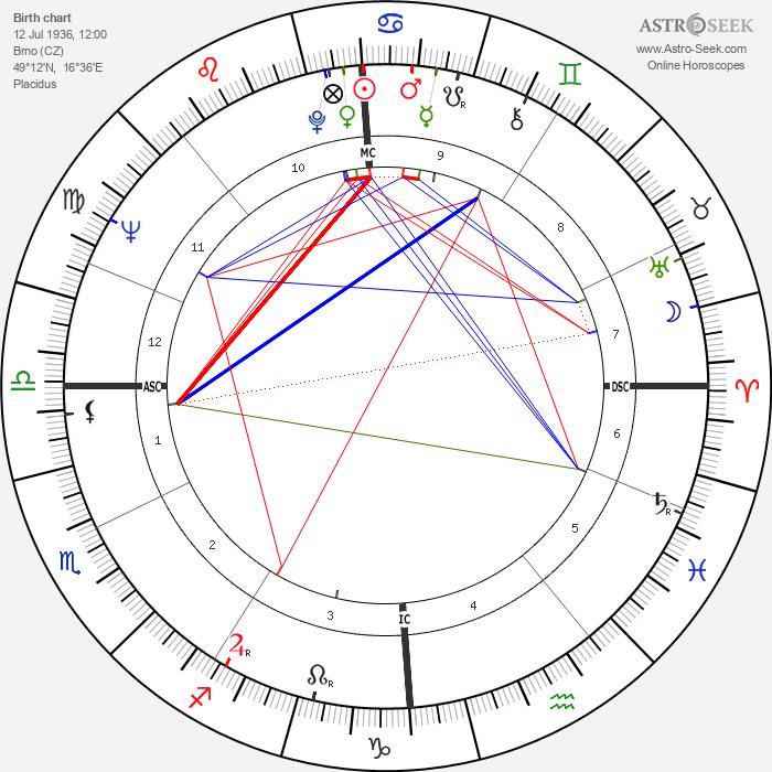 Nina Divíšková - Astrology Natal Birth Chart