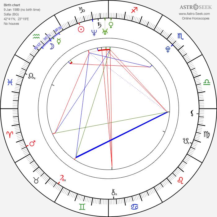 Nina Dobrev - Astrology Natal Birth Chart