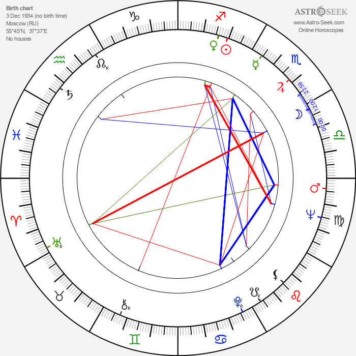 Nina Doroshina - Astrology Natal Birth Chart