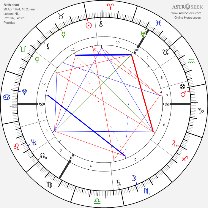 Nina Foch - Astrology Natal Birth Chart